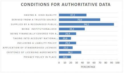 données géographiques d'autorité