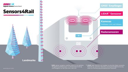 HERE Sensors4Rail