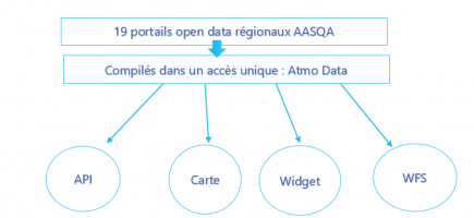 Atmo Data